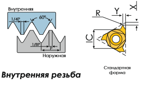 16IR1.5ISO BPG20B Пластина тв. сплав CDBP